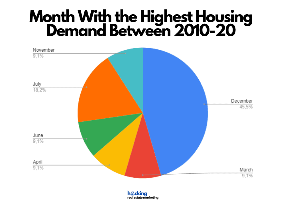 What month do most houses go on the market