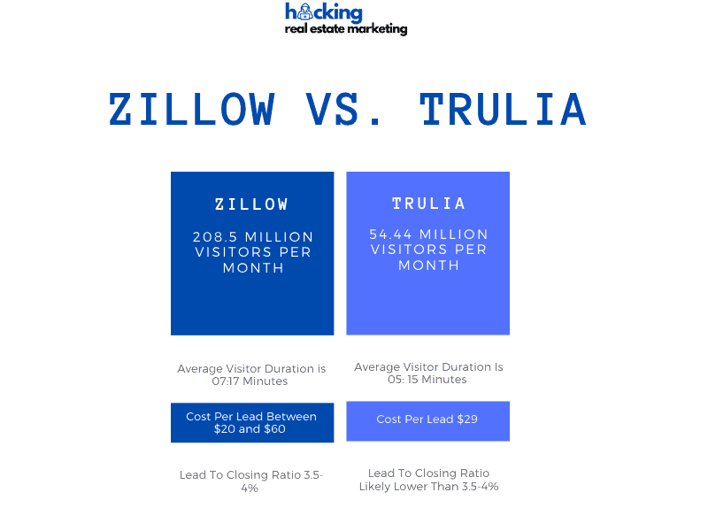 what is better zillow or trulia